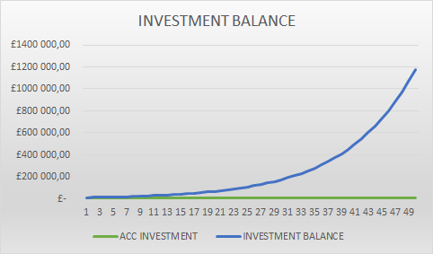 investment balance 10000 initial investment