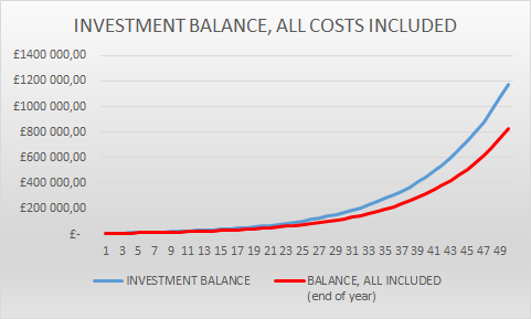 investment balance AllCosts 10000 initial investment
